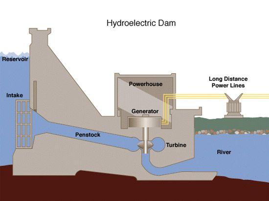 hydroelectric dam simple diagram   conserve   pinterest diesel engine power plant diagram hoover dam power plant diagram