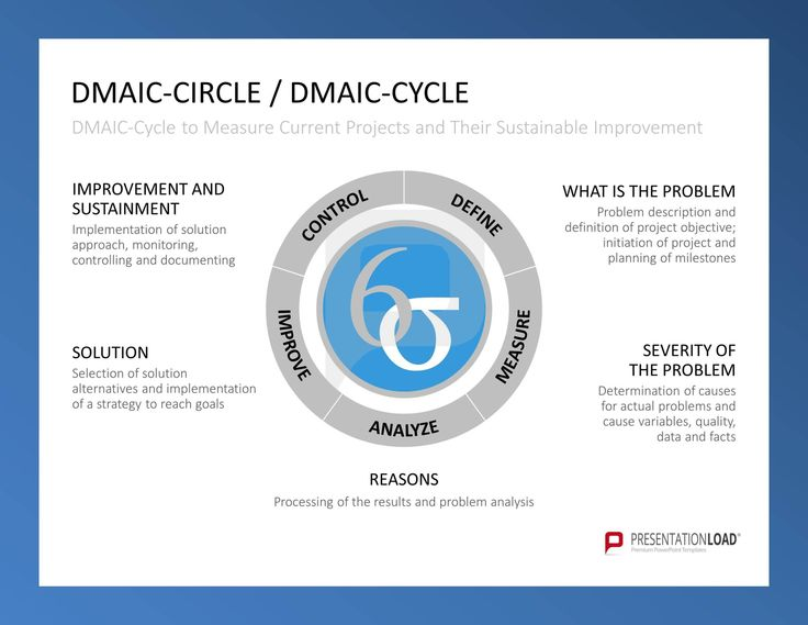 define template in powerpoint - dmaic circle dmaic cycle define what is the problem