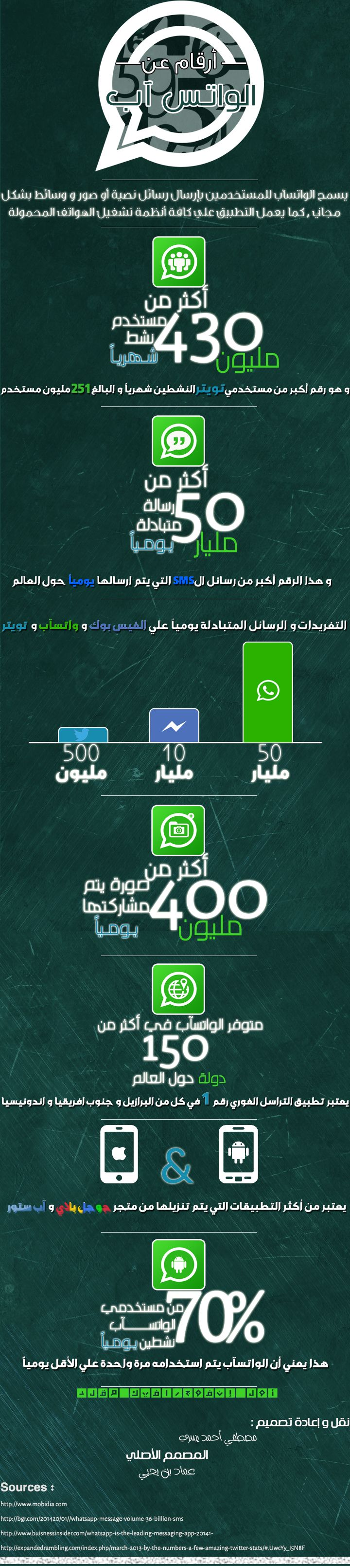 "WhatsApp Info-Graph .. Semi-Duplicated from Emad ben Yahya from ""tech-wd.com"" Edited by Mostafa Yosry .. Just starting .. Photoshop CC used ..  Source image : http://bit.ly/Whatsappig HQ : http://imgur.com/iQfCLPw"