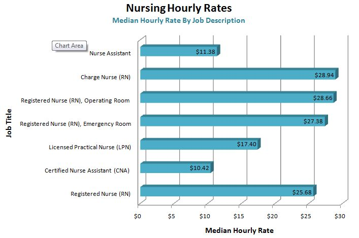 Registered Nurse Graphs Or Charts Showing Pay