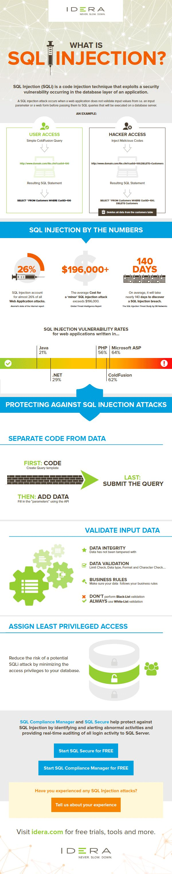 What is SQL Injection | IDERA
