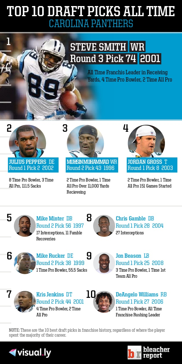 Check out the top 10 Carolina Panthers draft picks of all time! Note: These are the 10 best draft picks in franchise history, regardless of where t