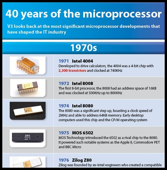 Historical Canadian Events From 1980 2015 Timeline: Microprocessor Timeline [Infographic]