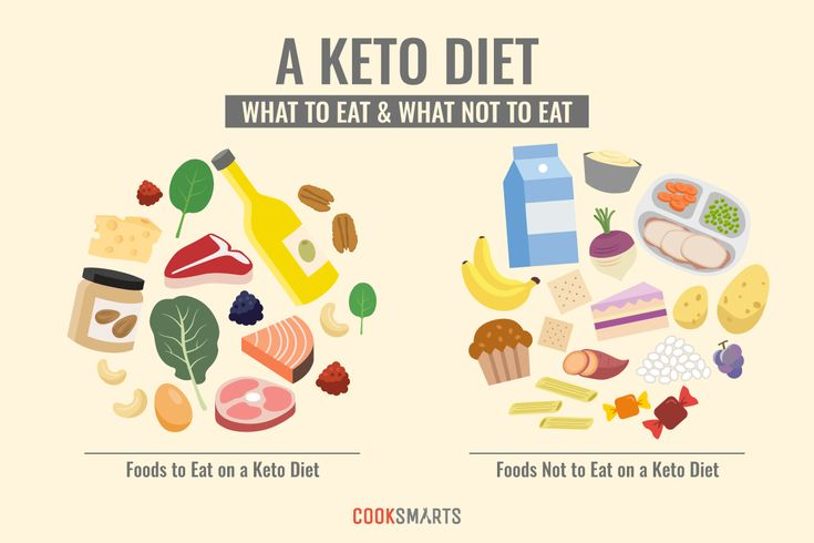 What is the Keto Diet and How Does it Work? [Infographic | Keto Diet Suplement 1
