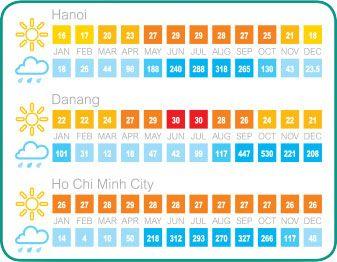 klima-vietnam