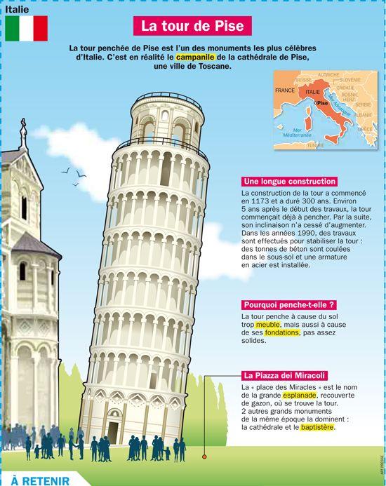 Fiche exposés : La tour de Pise