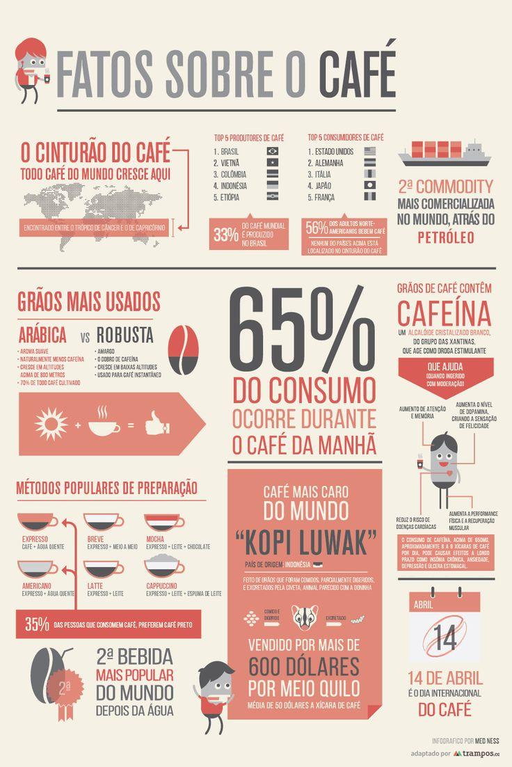 Infográfico: fatos sobre o café | tutano
