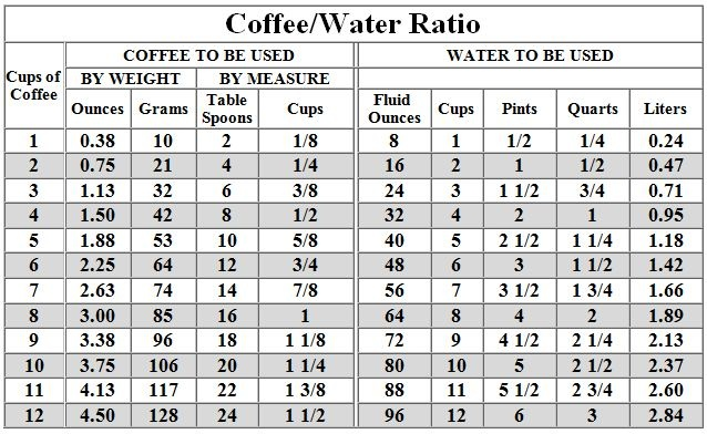 Coffee Maker Coffee To Water Ratio : 1000+ images about DRINK ME on Pinterest Shakes for weight loss, Drinks and Coffee