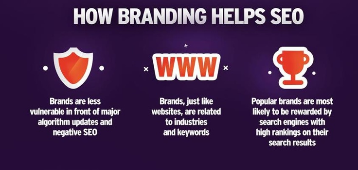 How Branding helps SEO