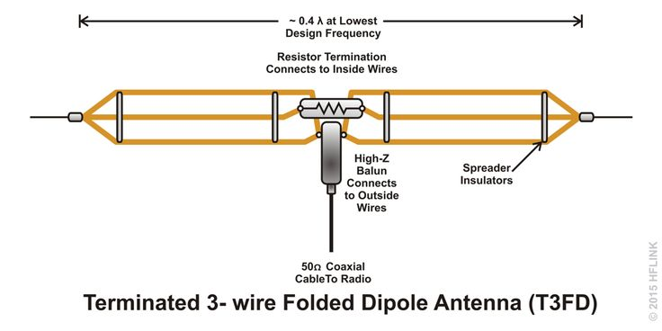 T3FD Terminated 3-wire Folded Dipole TFD