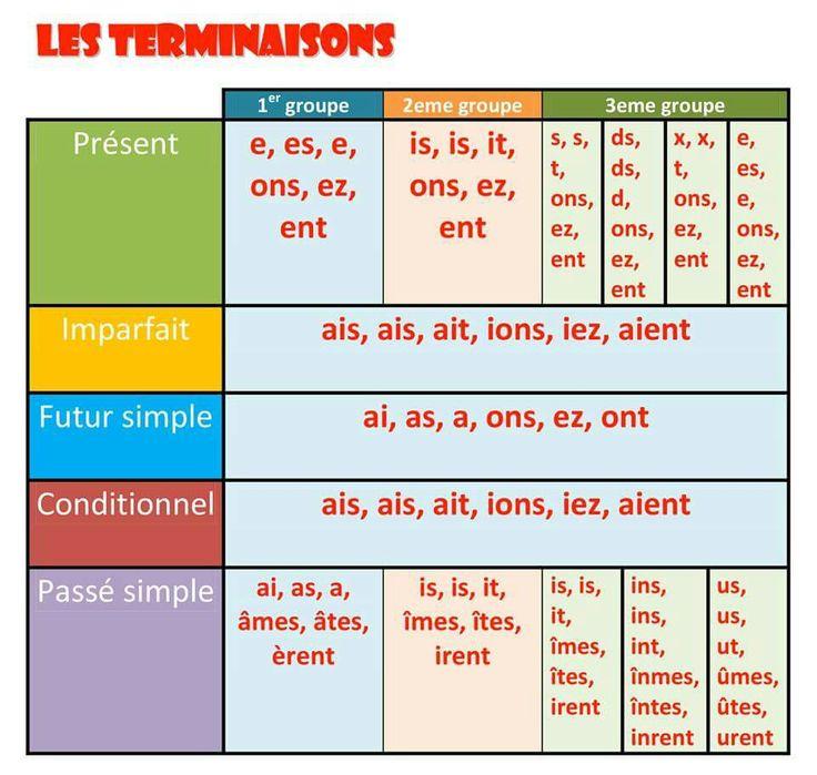 Terminações verbos franceses