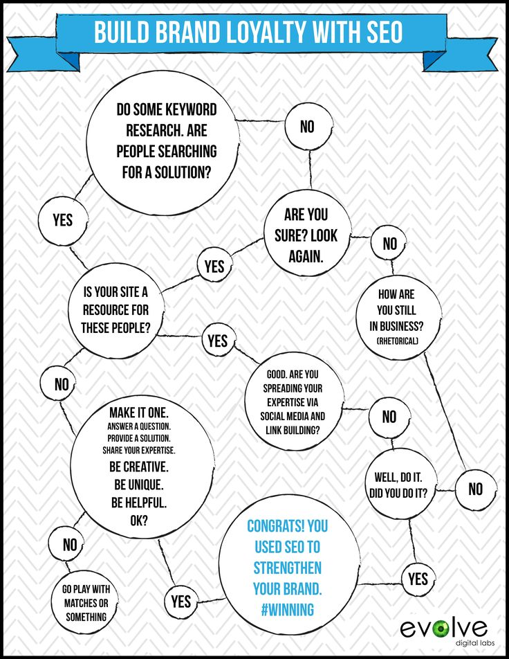 Build Brand Loyalty With SEO [INFOGRAPHIC]