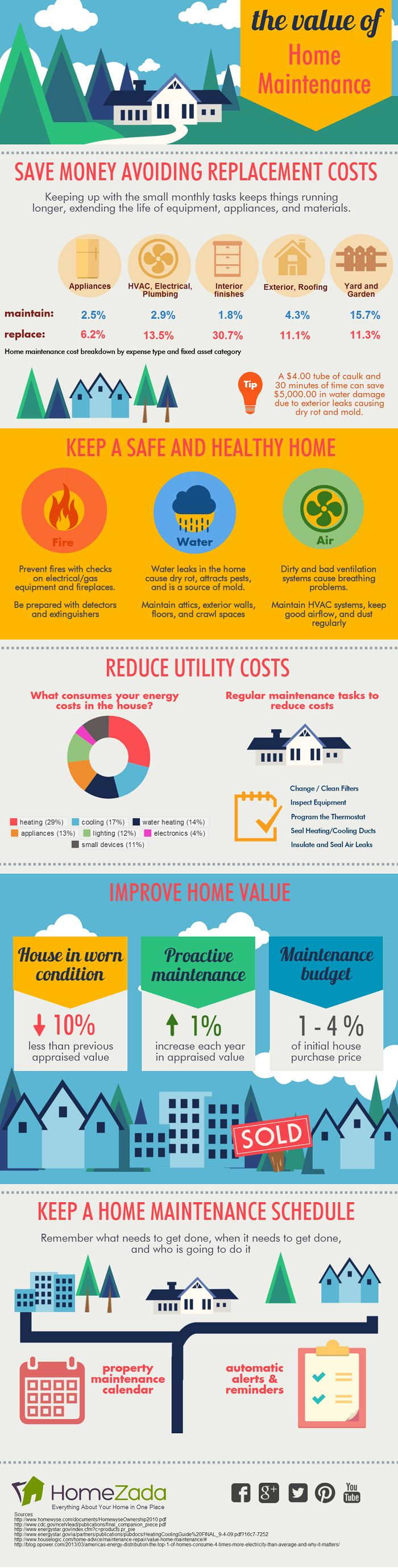 No one likes to do home maintenance. But this infographic shows five key reasons why keeping up-to-date on those monthly tasks have a big impact on the health and safety of your family, the ability to save money annually, and to help maintain if not improve the value of your home for future re-sale purposes.