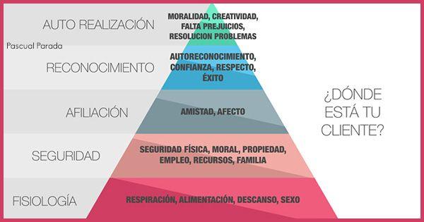 Pirámide Motivacional De Maslow Una Herramienta Para