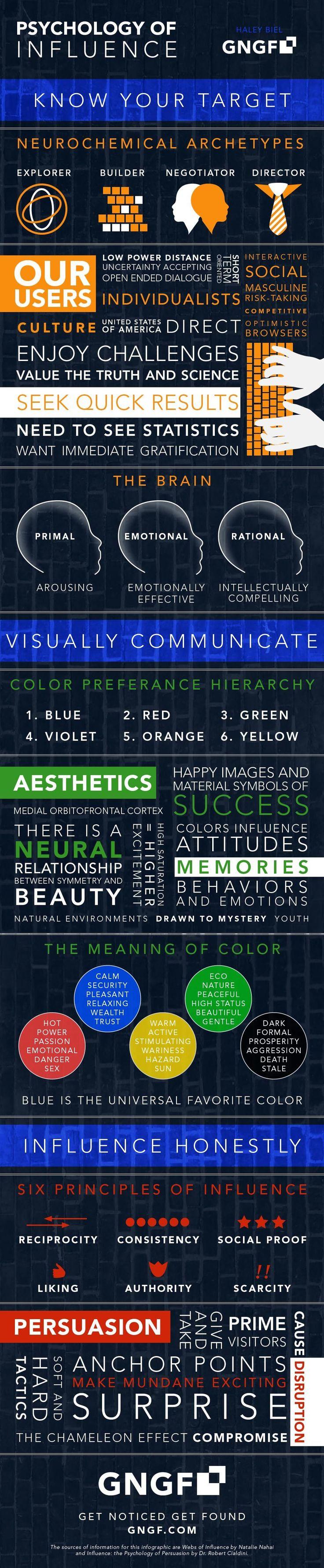 Psychology of Influence #OnlineInfluence Also on: http://www.ronsela.com/influencer-infographics/ Confira as nossas recomendações!