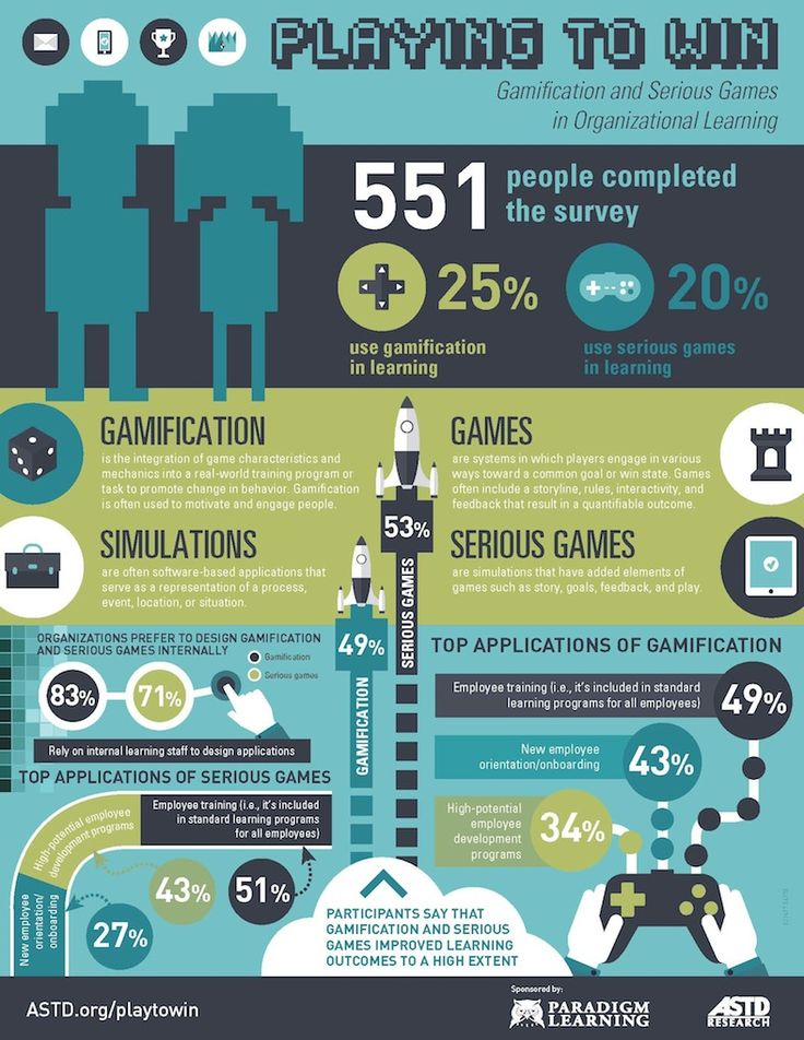 Games vs Game-based Learning vs Gamification (Infographic ...