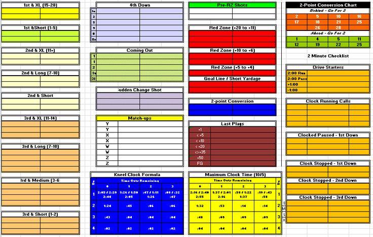 Football offensive play call sheet template football
