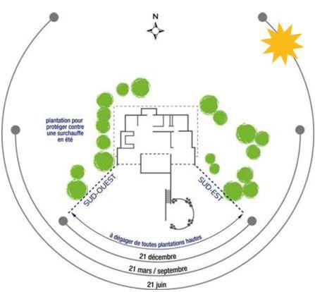 Conception maison construire sa maison bioclimatique