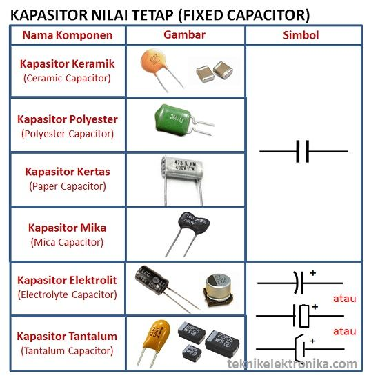 33 best matrial images on pinterest electric circuits and kapasitor baik dari pengertian prinsif kerja dan macamnya ccuart Image collections