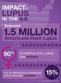 'Impact of #Lupus in the US' facts by @Tomasz Distaff Foundation of America via @Shwen Gwee Gwee