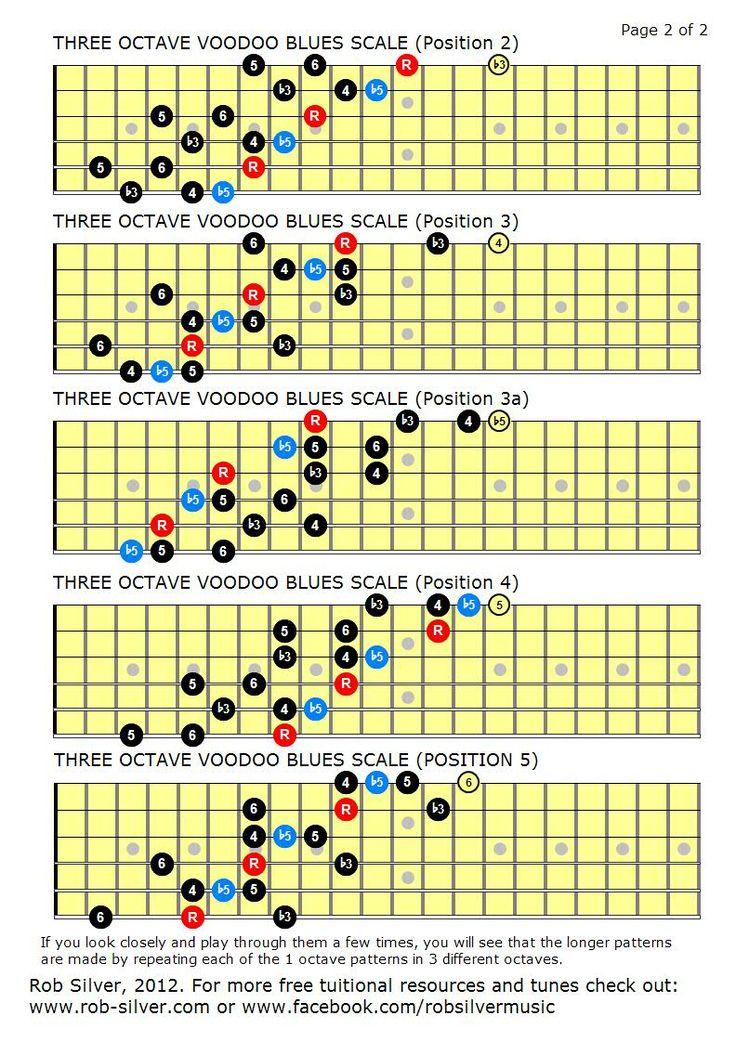 Solo Guitar – The Blues Scales – 12bar Blues Guitar