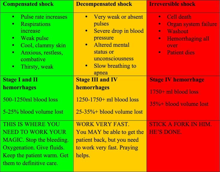 The rapid trauma assessment Part II Hogwarts School of
