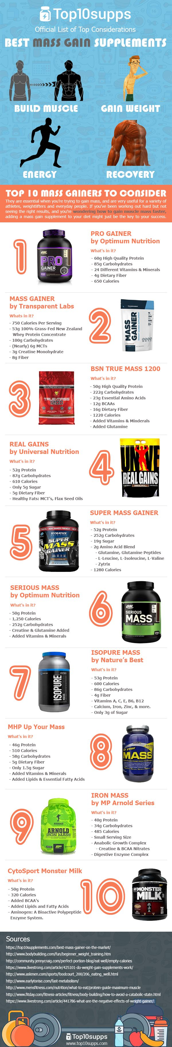 In this guide, we're here to talk about weight gain supplements – otherwise known as mass builders or mass gainers.   These supplements pack a huge amount of protein, carbohydrates, calories, vitamins and other nutrients into a convenient, easy package.