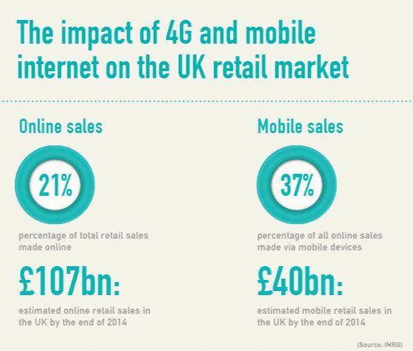 Christmas #shopping #online? Infographic: online shopping goes #mobile