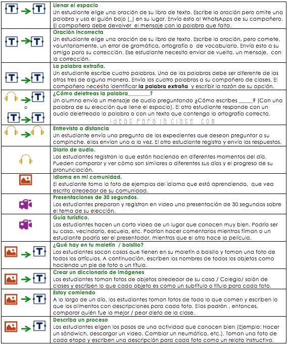 25 ideas para usar Whatsapp en la clase de idiomas… o en cualquier otra clase.