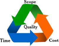 Management by Objectives. management concepts