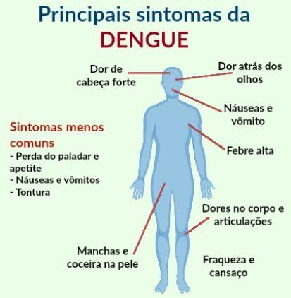 Saiba mais sobre os sintomas, tratamentos e prevenção da dengue acessando nosso site, basta clicar sobre a imagem!