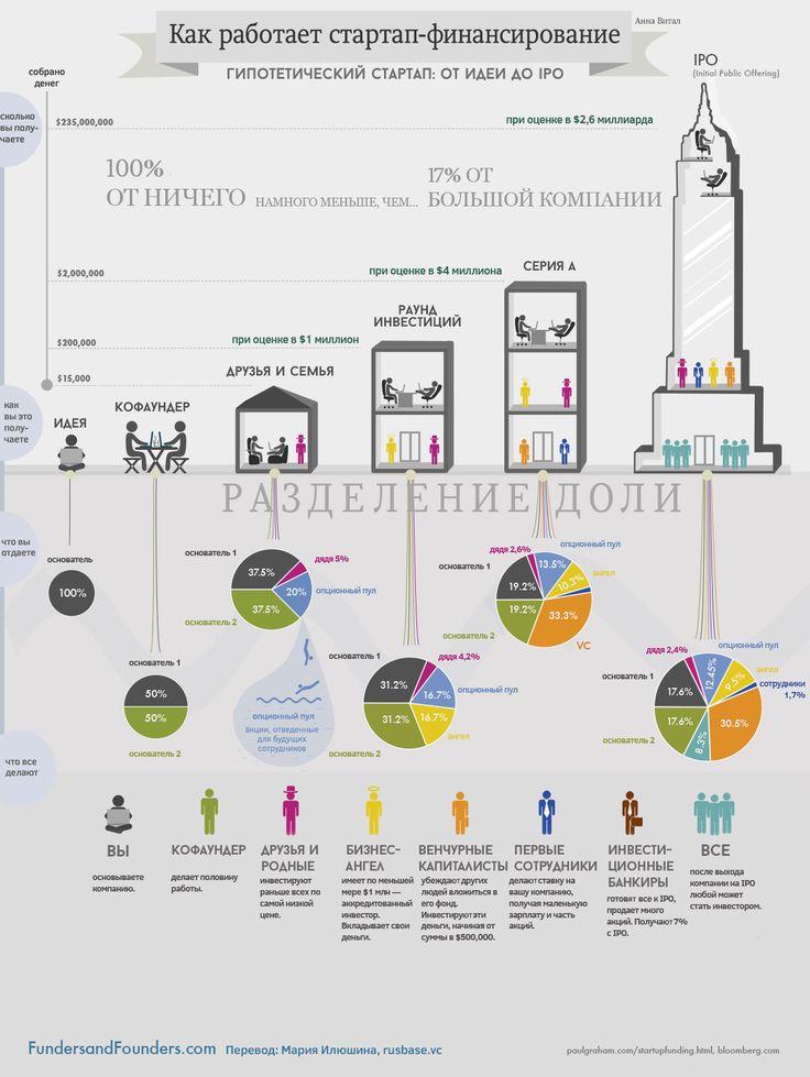 Стадии финансирования стартапа: от идеи до IPO | Rusbase