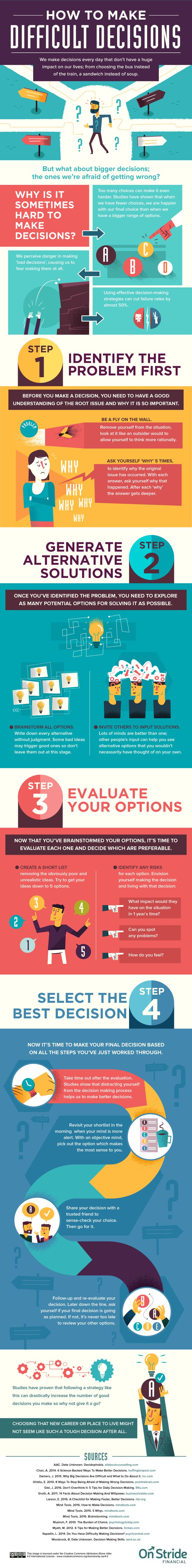 How to Make Difficult Decisions #Infographic #HowTo #Decision