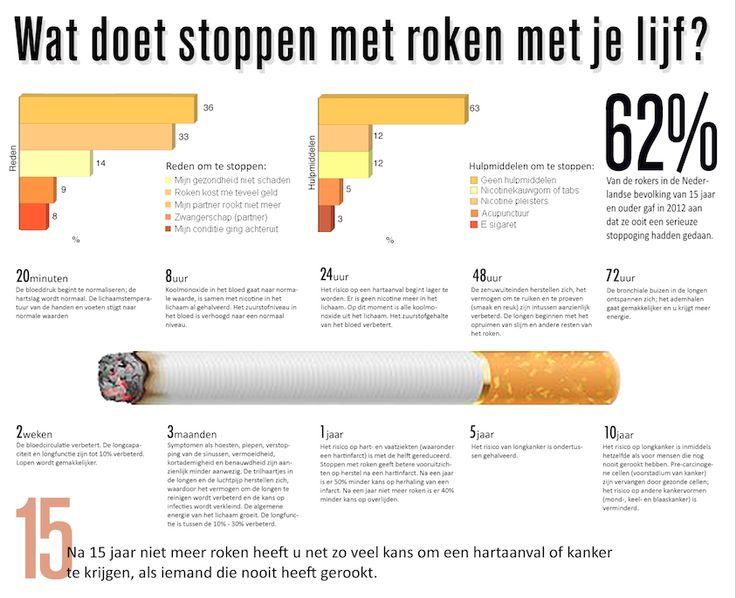 Wat doet stoppen met roken met je lijf?