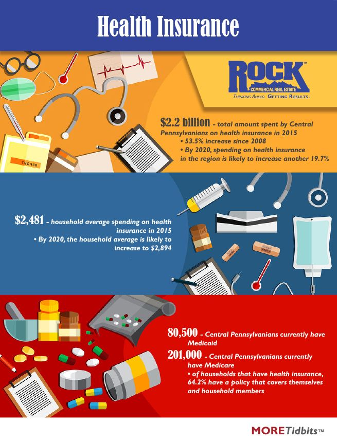 The Cost Of Health Insurance In Central Pa Commercial