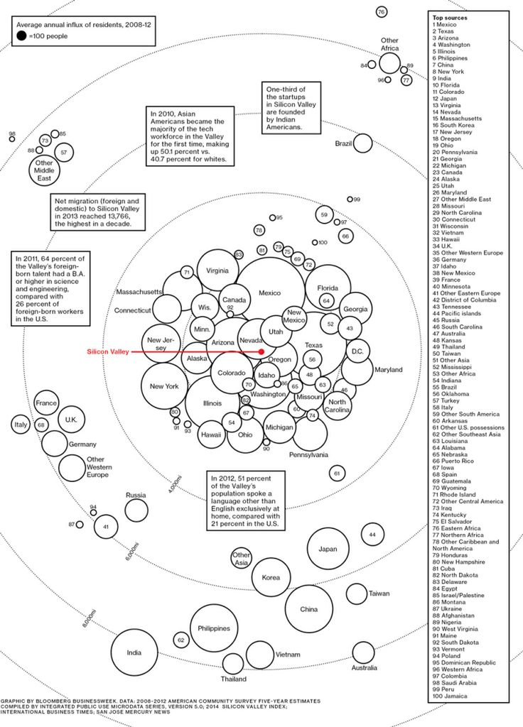 This map reveals exactly where Silicon Valley gets its