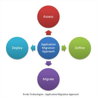 Application Migration Services – Evoke Technologies #application #migration, #application #migration #check-list, #data #migration #strategy, #data #migration, #application #migration #approach, #legacy #application #migration http://louisiana.remmont.com/application-migration-services-evoke-technologies-application-migration-application-migration-check-list-data-migration-strategy-data-migration-application-migration-approach-lega/  # Application Migration Evoke Technologies has been…