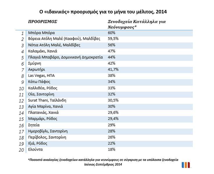Κρήτη, Σαντορίνη και Ρόδος οι κορυφαίοι προορισμοί για τους νεόνυμφους