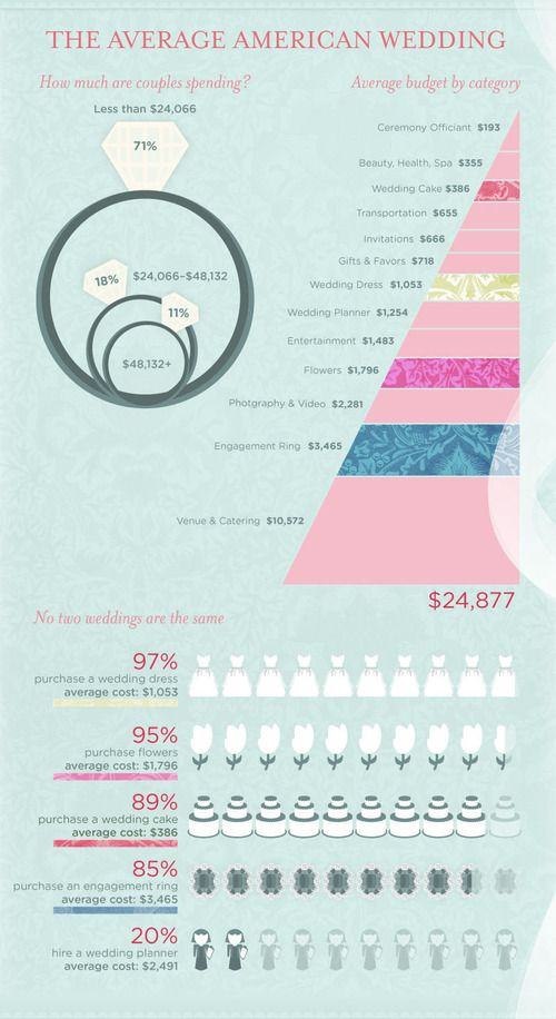 find this pin and more on information wedding board the average american wedding
