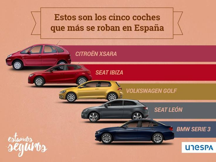 ¿Tienes tu seguro de coche contra robo? Bien hecho👍, sobre todo si tienes uno de estos cinco modelos. #Albroksa #Caceres #CorreduriaDeSeguros #FranquiciaSeguros http://www.estamos-seguros.es/cuales-los-coches-mas-se-roban-espana/
