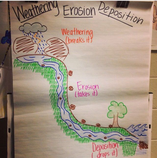weathering and erosion anchor chart - Google Search