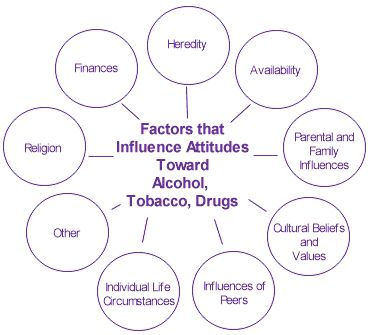 what factors influence the onset of drug addiction Factors influencing the duration of treatment with psychotropic drugs in  study of  psychotropic drug use in general practice (williams et al.