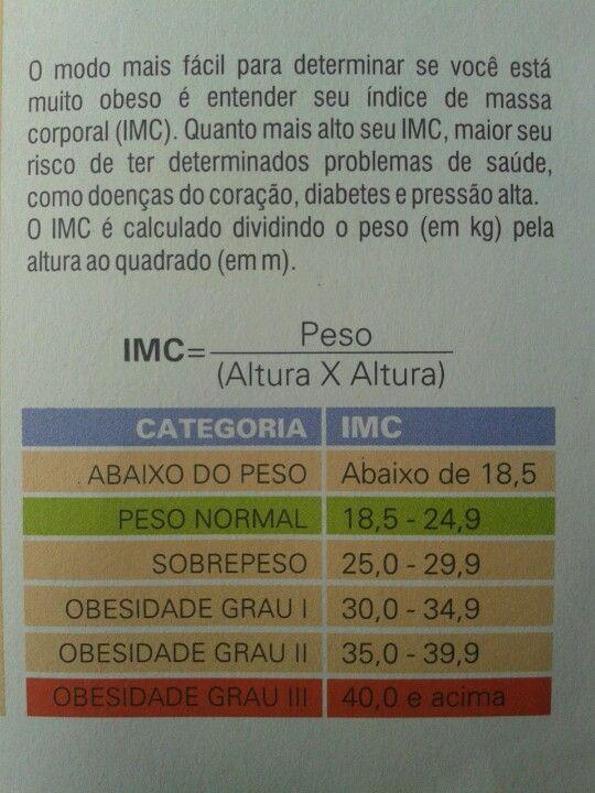 Saiba como calcular seu índice de massa corporal - Learn how to calculate your Body Mass Index - Aprenda a calcular su Índice de Masa Corporal