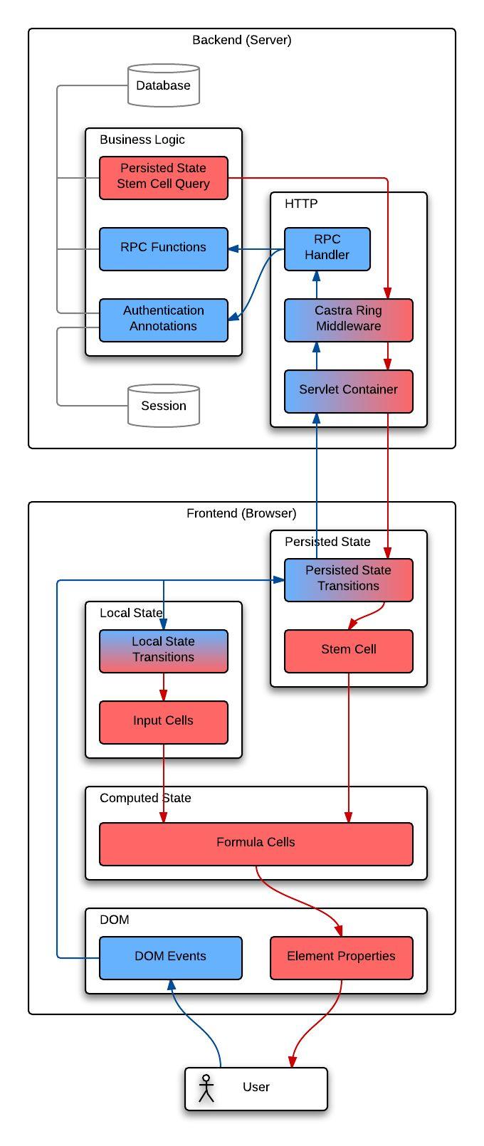 Hoplon • A simpler way to program the web with Clojure and ClojureScript