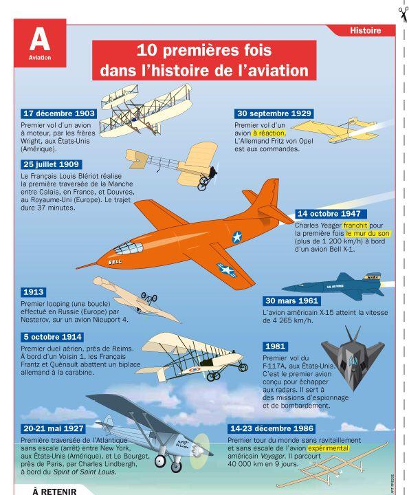 Fiche exposés : 10 premières fois dans l'histoire de l'aviation