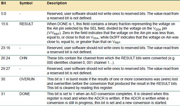 Bit Value and Description of ADCGR Register in LPC2148 | ARM
