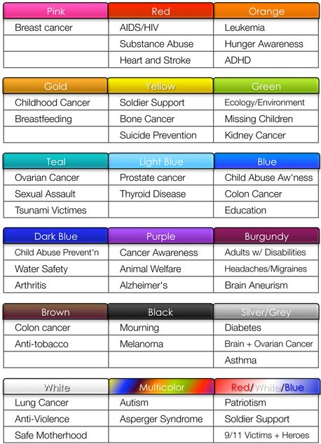 Awareness Color Meanings... Juvenile diabetes is also orange