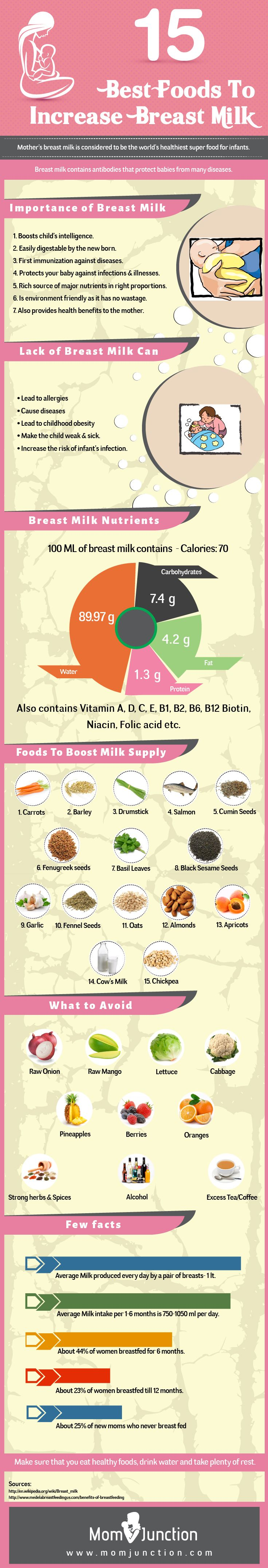 25 Best Foods To Increase Breast Milk
