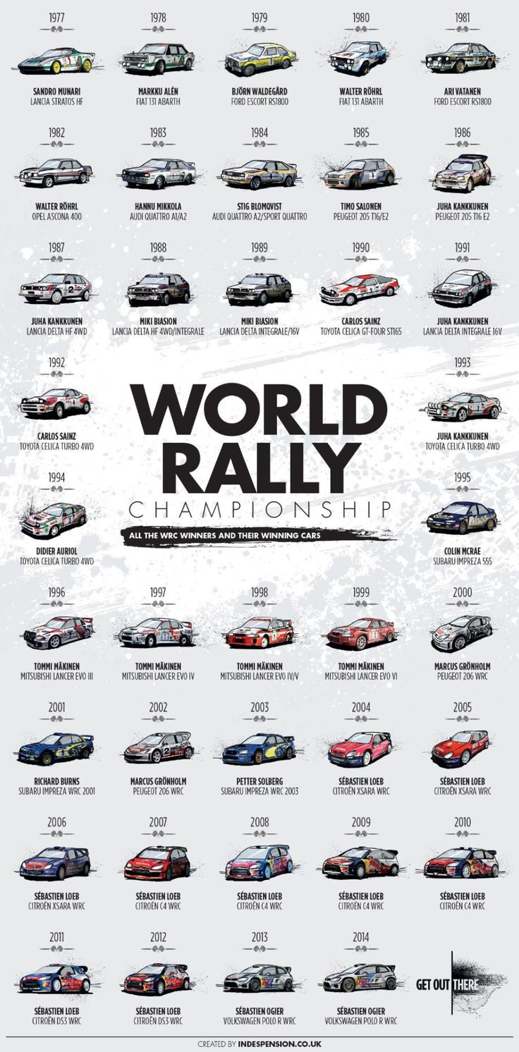justrally:  Ogier took it again in 2015, can he go for 4?