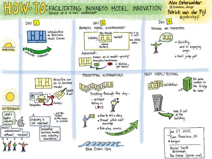Rachel Smith: Business Model Generation Masterclass with @business_design and @patrickpijl -- Designing a 3-Day Workshop #bmgen #ipad